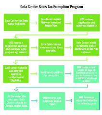 Sales Tax Chart For Missouri Data Center Sales Tax Exemption Program Department Of