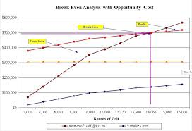 Break Even Graph Excel Template Break Even Analysis Graph Excel Sales Mcari Co