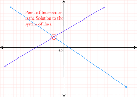 in this lesson plan we will discuss how to solve system of two linear equations graphically we can use algebra though but students in grade 9 and 10 need