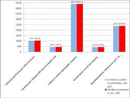 Отчет о прохождении практики в администрации Сургута Рис 3 2 Использовании средств на мероприятия по созданию единой автоматизированной системы реформирования регулирования учета и управления землей и иной