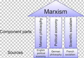 Marxism Vs Leninism Chart The Three Sources And Three Component Parts Of Marxism