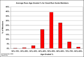 Average 5k Time By Age Chart Awesome Average Mile Run Time By Age Chart Michaelkorsph Me