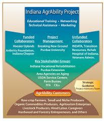 Purdue University Organizational Chart Untitled Document
