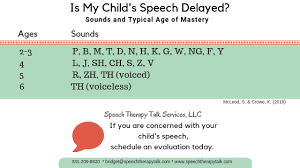 Speech Sounds Development Chart Speech Development Milestones Easy To Understand And Free