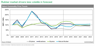 Synthetic Rubber Prices Likely To Remain Volatile Global