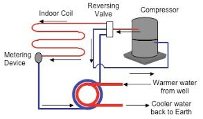 diagram for heat pump simple wiring diagram site heat pump basics furnace heat pump diagram diagram for heat pump source