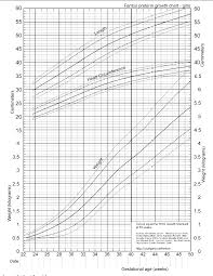Fenton Preterm Growth Chart Girl Figure 8 From A Systematic Review And Meta Analysis To