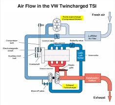 every twincharged production car ever made blogpost one of the few examples of a manufacturer s in house superchargers this diagram of volkswagen s 1 4 tsi explains how air flows throughout the system