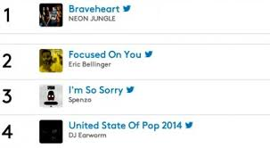 Pop Charts 2014 Neon Jungle Eric Bellinger Spenzo Dj Earworm Top The