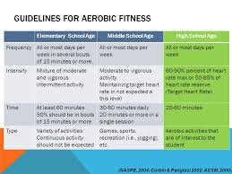 understanding aerobic capacity learning objectives acsm recommendations for exercise testing