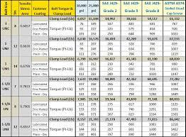 U Clamp Size Chart Bolt Torque Chart