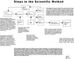Scientific Method Chart Of Steps The Scientific Method