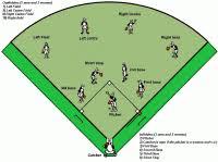 10 Player Baseball Position Chart 10 Player Baseball Position Chart Baseball Softball