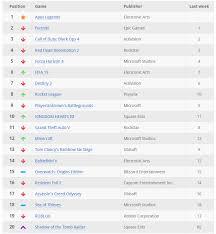 Titanfall 2 Sales Chart Trueachievements Xbox Top 40 Gameplay Chart Februari 11