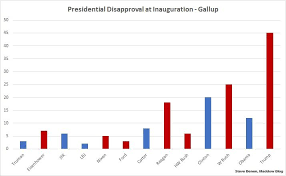 Trumps Approval Rating Chart The Disapproval Ratings Matter Just As Much As The Approval