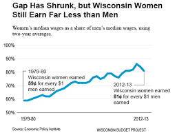 wisconsin wage calculator wisconsin women earn 81 of what men do urban milwaukee