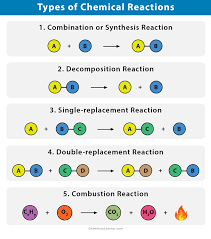 chemical reactions types definitions