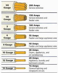 Dc Cable Sizing Chart What You Need To Know About The Cables In A Solar Pv System