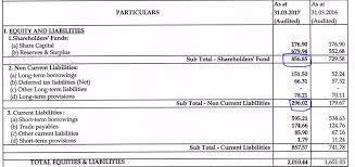 Net Liabilities Calculation Return Of Capital Employed Roce Investing Basics