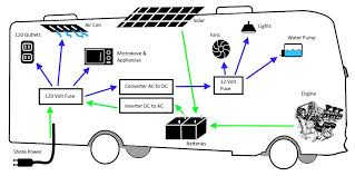 rv electricity basics never idle journal Comfortmaker Air Conditioner Wiring Diagram at Coachman Catalina Wiring Diagram For Air Conditioner