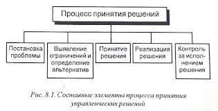 Методы и модели принятия решений Реферат Составные элементы процесса принятия управленческих решений
