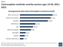 Birth Control Effectiveness Rate Chart Private Insurance Coverage Of Contraception The Henry J