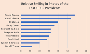 President Trumps Smile Deficit Global Dignity