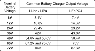Lifepo4 And Li Ion Battery Chargers Electricscooterparts Com