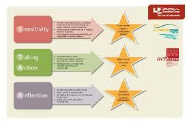Star Framework The Star Framework Download Scientific Diagram