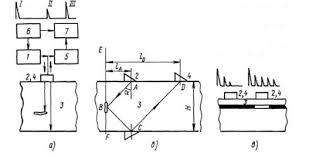 Курсовая работа способ диагностики кузова автомобиля толщиномером  Например при контроле двухслойной конструкции время реверберации в слое с которым контактирует преобразователь будет меньше в случае доброкачественного