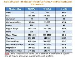 Aluminum Alloy Hardness Chart Creativedotmedia Info