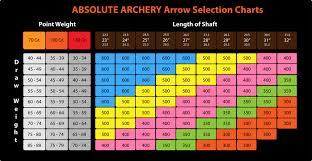 Easton Carbon Arrow Spine Chart Recurve Arrow Selection