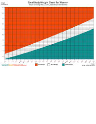 Ideal Weight Chart In Stones Download Ideal Body Weight Chart For Women For Free