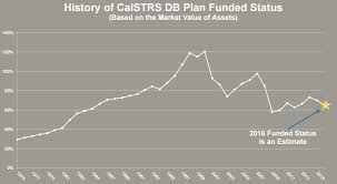 Calpers Calstrs Considering More Rate Increases Calpensions