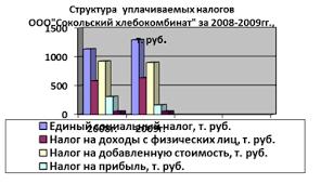 Дипломная работа Оптимизация налогообложения на примере ООО  Рис 2 3 Динамика уплачиваемых налогов за два последние года ООО Сокольский хлебокомбинат