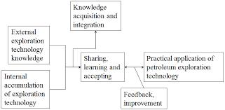 Exploration Chart Flow Chart Of Petroleum Exploration Technology Knowledge