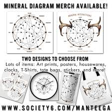 Mulders Chart Mineral Interaction Diagram Pack Lunch