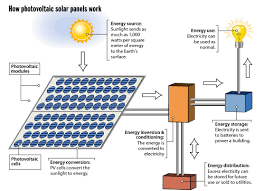 inverter circuit diagram on inverter images free download images Solar Panel Circuit Diagram Schematic how do photovoltaic solar panels work inverter circuit diagram solar panel circuit diagram schematic pdf