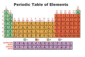 Periodic Table Configuration Chart General Chemistry Periodicity And Electron Configurations