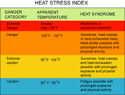Heat Stress Temperature Chart Heat Index