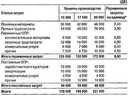 Анализ переменных затрат курсовая Целью выполнения курсовой работы является анализ постоянных и переменных затрат коммерческой организации ПАО Ростелеком