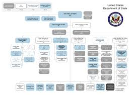 Pa State Government Chart Html
