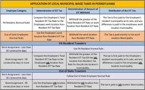 Payroll Tax Withholding Chart 2018 Guide To Local Wage Tax Withholding For Pennsylvania Employers