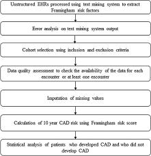 Framingham Risk Score Chart Coronary Artery Disease Risk Assessment From Unstructured