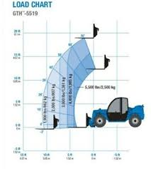 Genie 5519 Load Chart Details About Genie Gth 5519 Telehandler Load Chart Decal Sticker Kit Set Lift Scissor Boom
