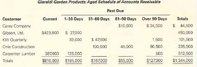 Aged Accounts Receivable Solved Bad Debt Expense Aging Of Accounts Receivable Journal