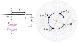 Quarter Wave Impedance Transformer Wikipedia