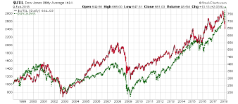 Mother Of All Bubbles Us Stocks Gold Eagle