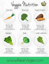 Food And Its Nutrients Chart Easy To Follow Vegetable Nutrition Chart
