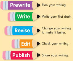 writing process marshall university s writing center blog  wves southwestschools org ourpages houpe images writing%20process jpg